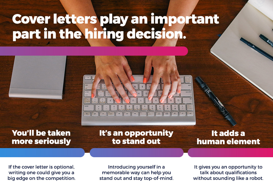 Cover letters play an important part in the hiring decision